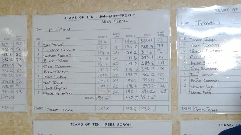 TOT 2013 Scores - Auckland